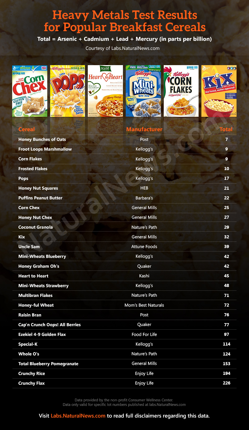 Heavy-Metals Popular Breakfast Cereals